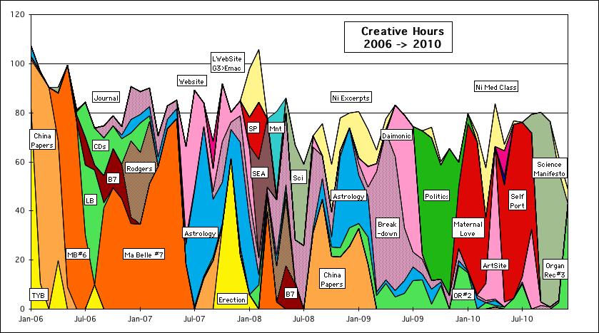 creative timelines